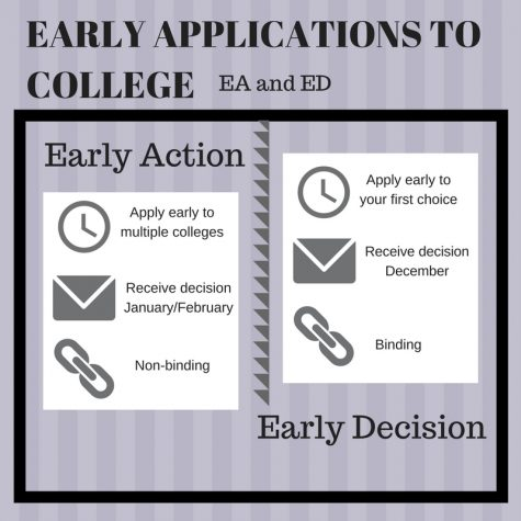 Early Applications for College